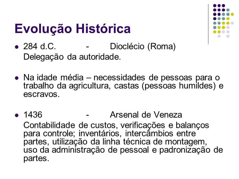 Evolução Histórica 284 d.C. - Dioclécio (Roma)
