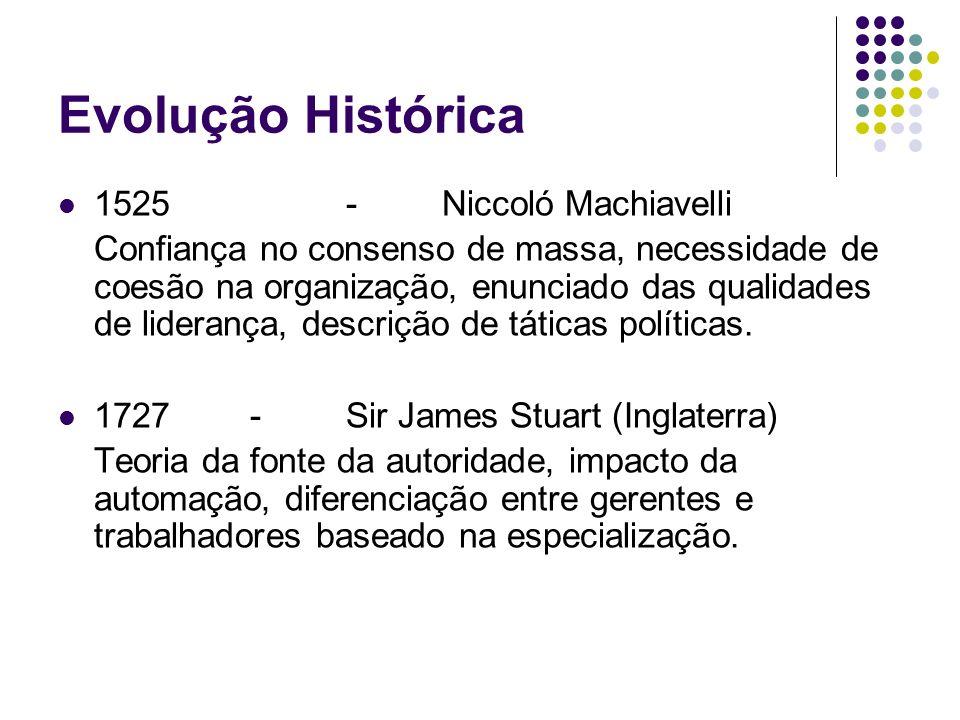 Evolução Histórica 1525 - Niccoló Machiavelli