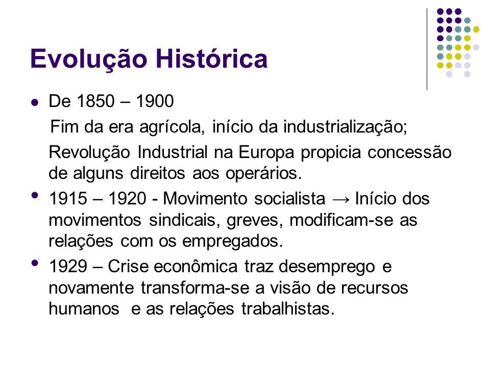 Evolução Histórica De 1850 – 1900