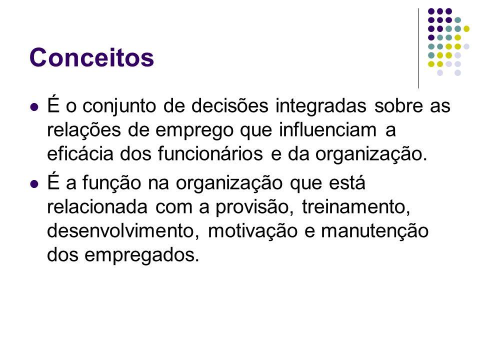 Conceitos É o conjunto de decisões integradas sobre as relações de emprego que influenciam a eficácia dos funcionários e da organização.