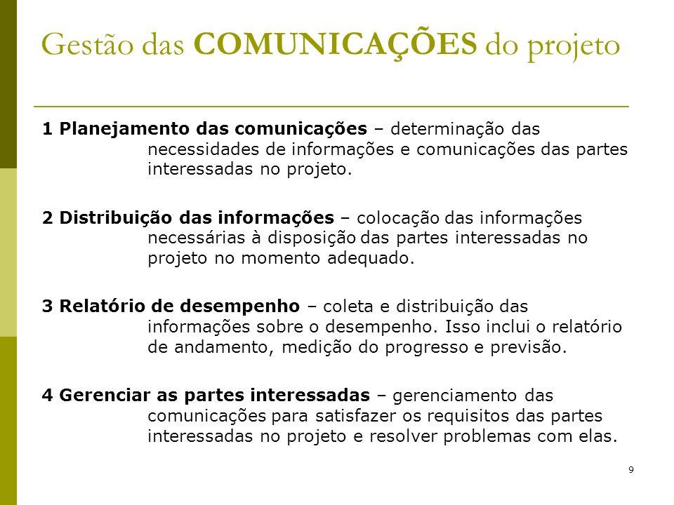 Gestão das COMUNICAÇÕES do projeto