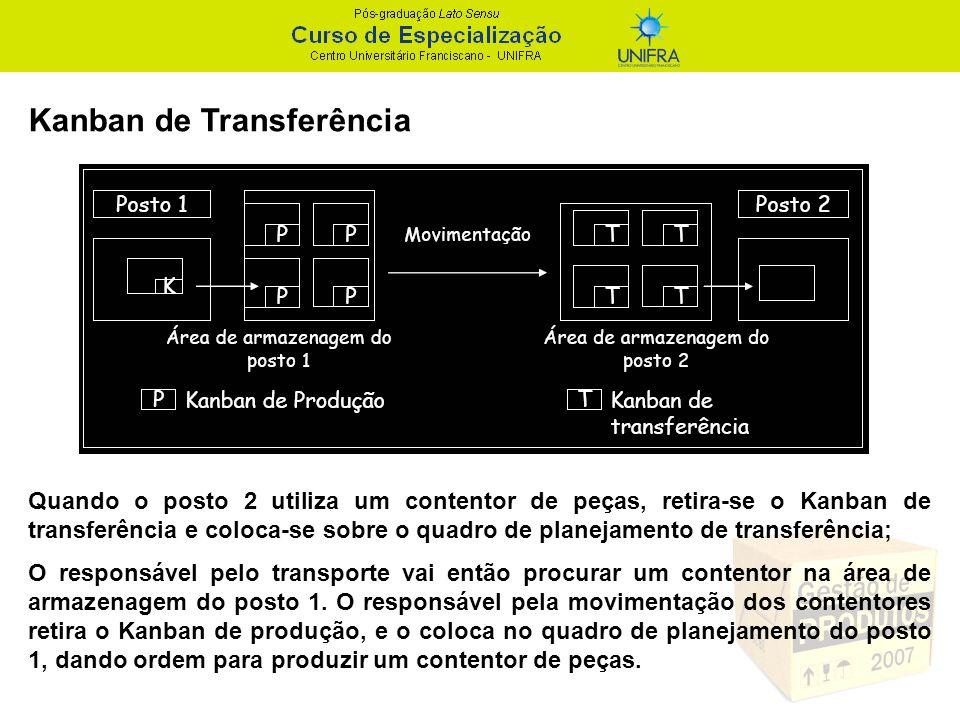 Kanban de Transferência