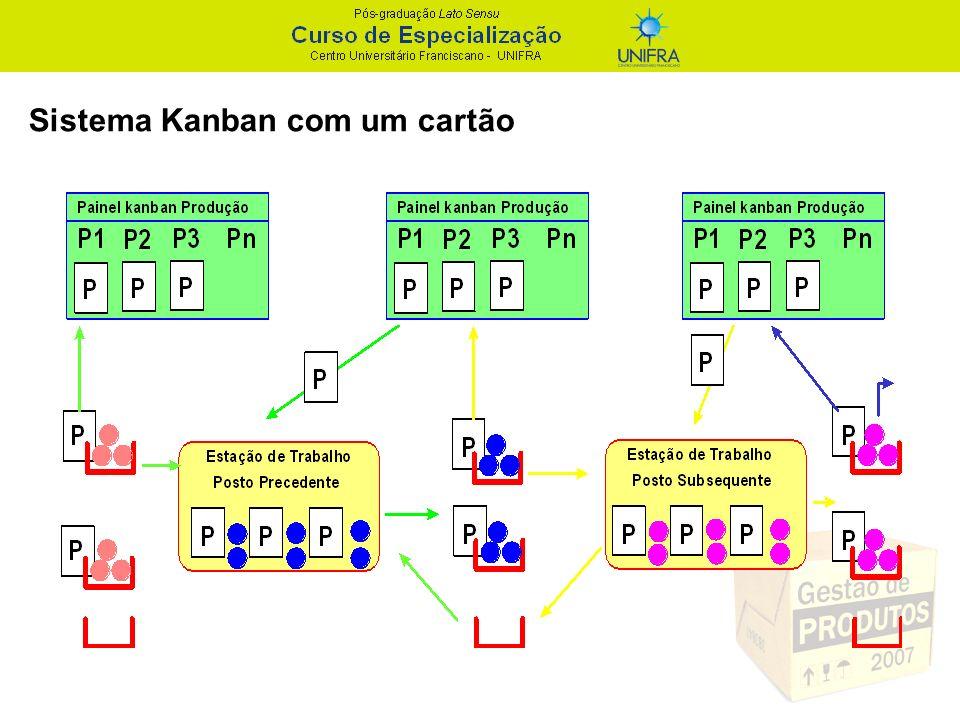 Sistema Kanban com um cartão
