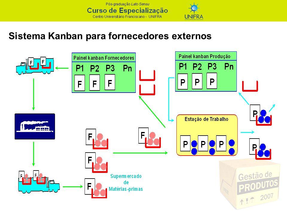 Sistema Kanban para fornecedores externos