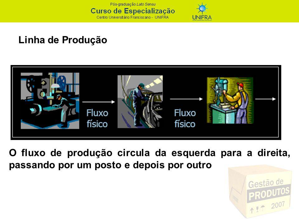 Linha de Produção O fluxo de produção circula da esquerda para a direita, passando por um posto e depois por outro.