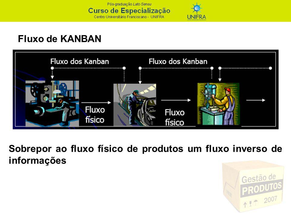 Fluxo de KANBAN Sobrepor ao fluxo físico de produtos um fluxo inverso de informações