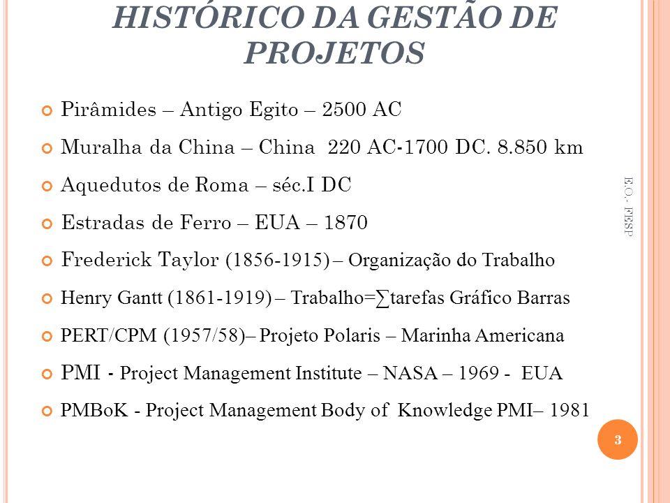 HISTÓRICO DA GESTÃO DE PROJETOS