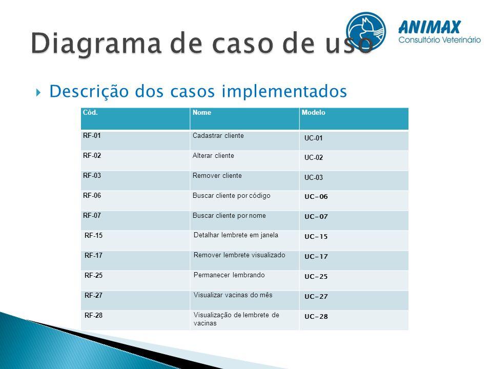 Diagrama de caso de uso Descrição dos casos implementados Cód. Nome