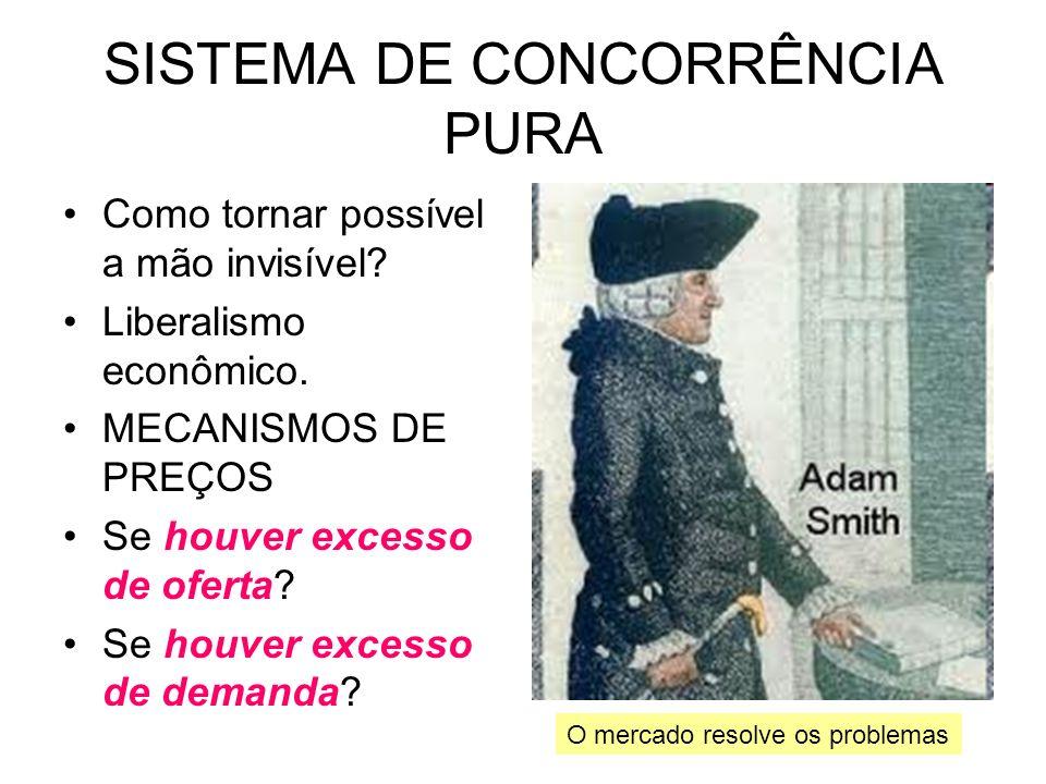 SISTEMA DE CONCORRÊNCIA PURA