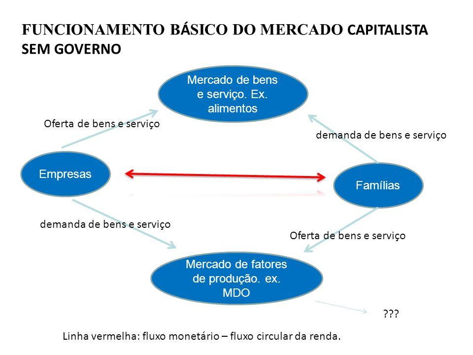 FUNCIONAMENTO BÁSICO DO MERCADO CAPITALISTA SEM GOVERNO