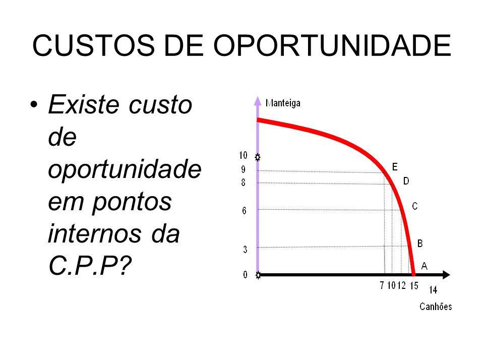 CUSTOS DE OPORTUNIDADE