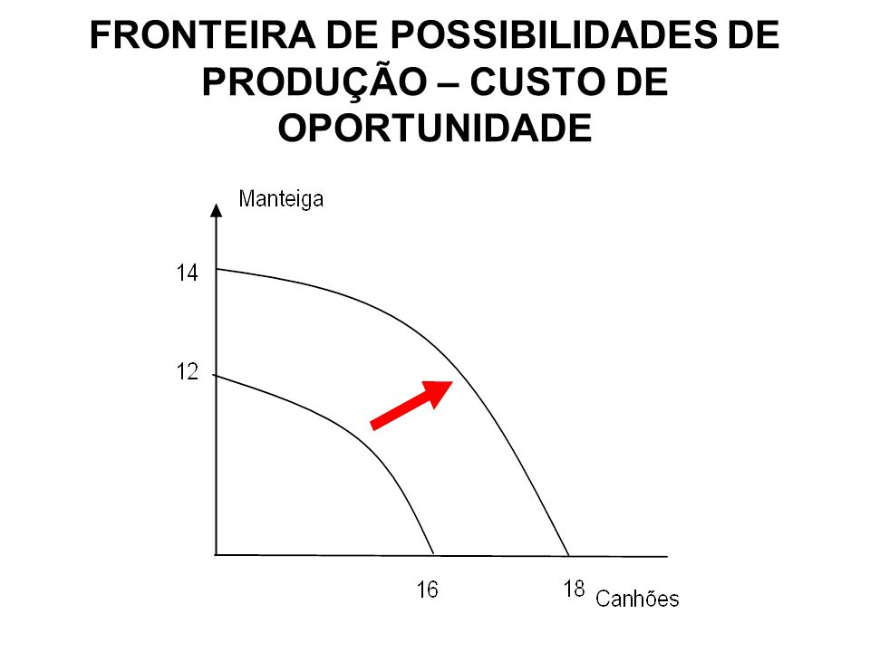 FRONTEIRA DE POSSIBILIDADES DE PRODUÇÃO – CUSTO DE OPORTUNIDADE