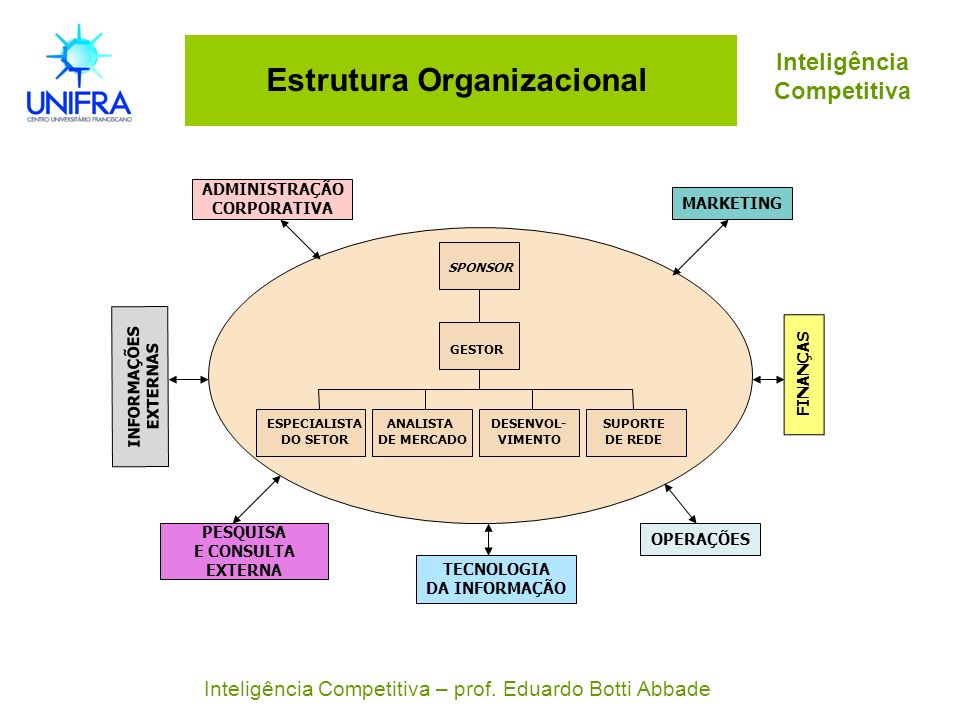 Inteligência Competitiva Estrutura Organizacional