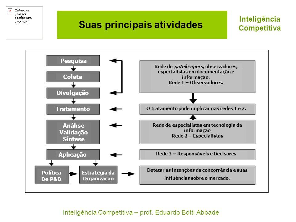 Inteligência Competitiva Suas principais atividades