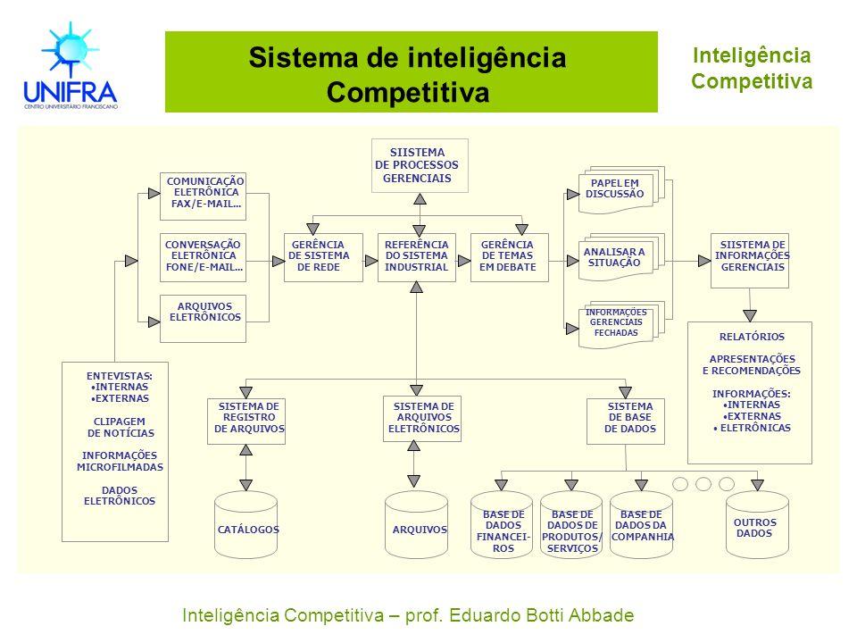 Sistema de inteligência Competitiva Inteligência Competitiva