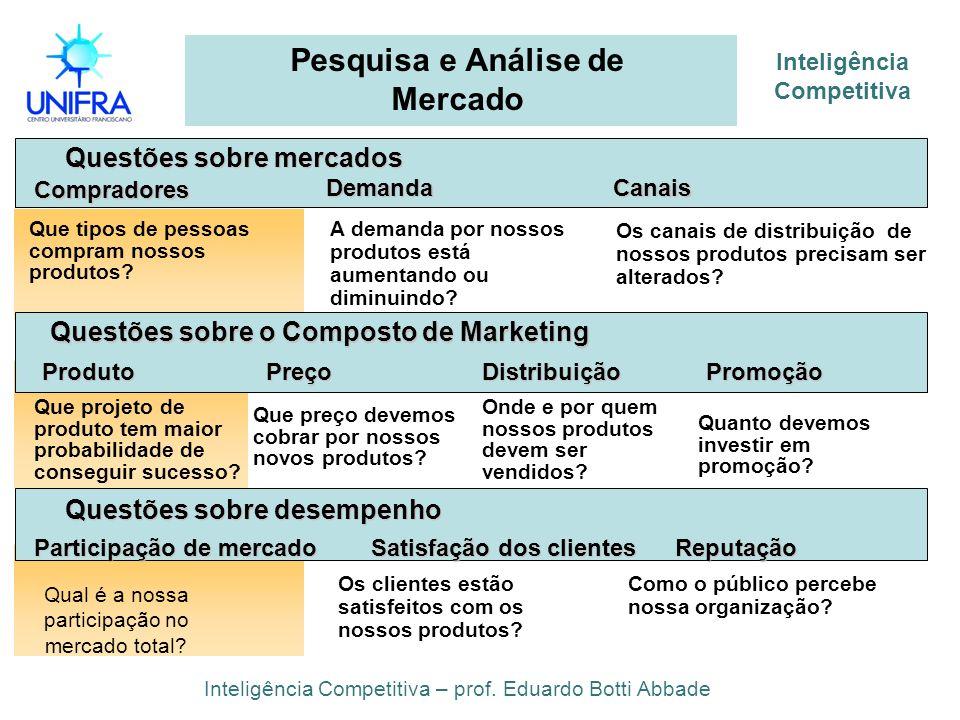 Pesquisa e Análise de Mercado Inteligência Competitiva