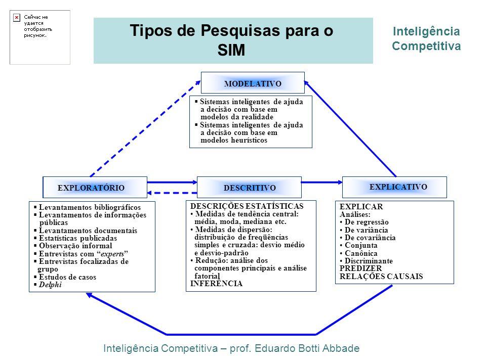 Tipos de Pesquisas para o SIM Inteligência Competitiva