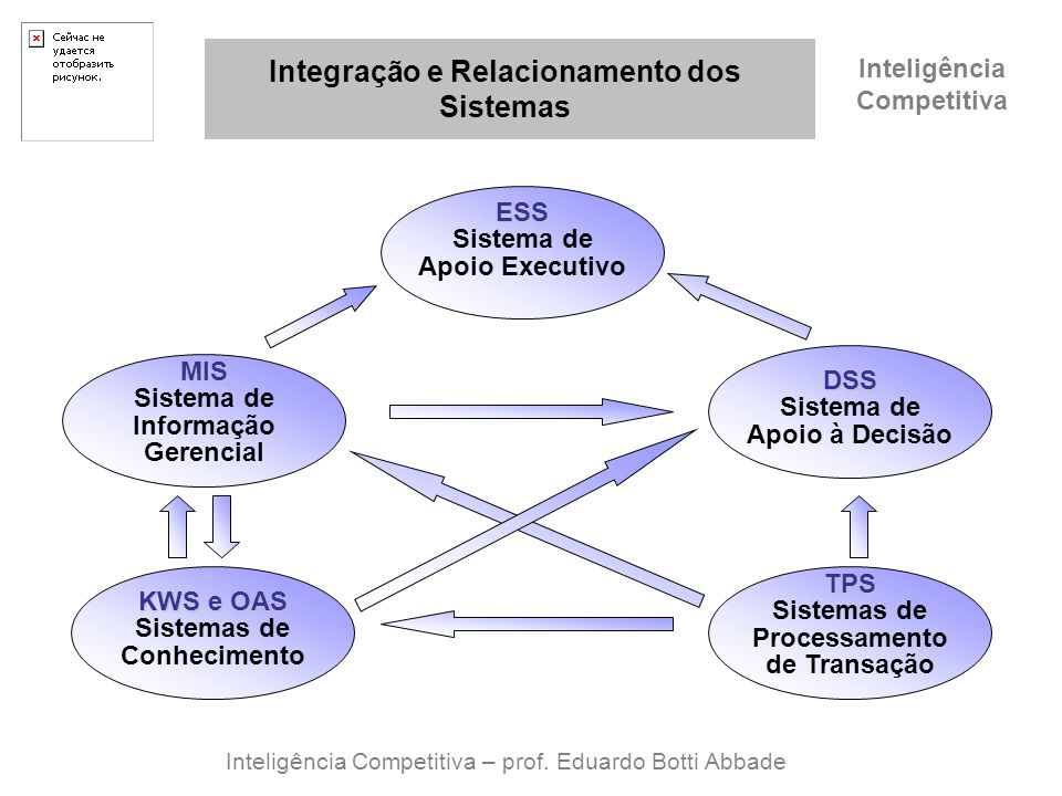 Integração e Relacionamento dos Sistemas