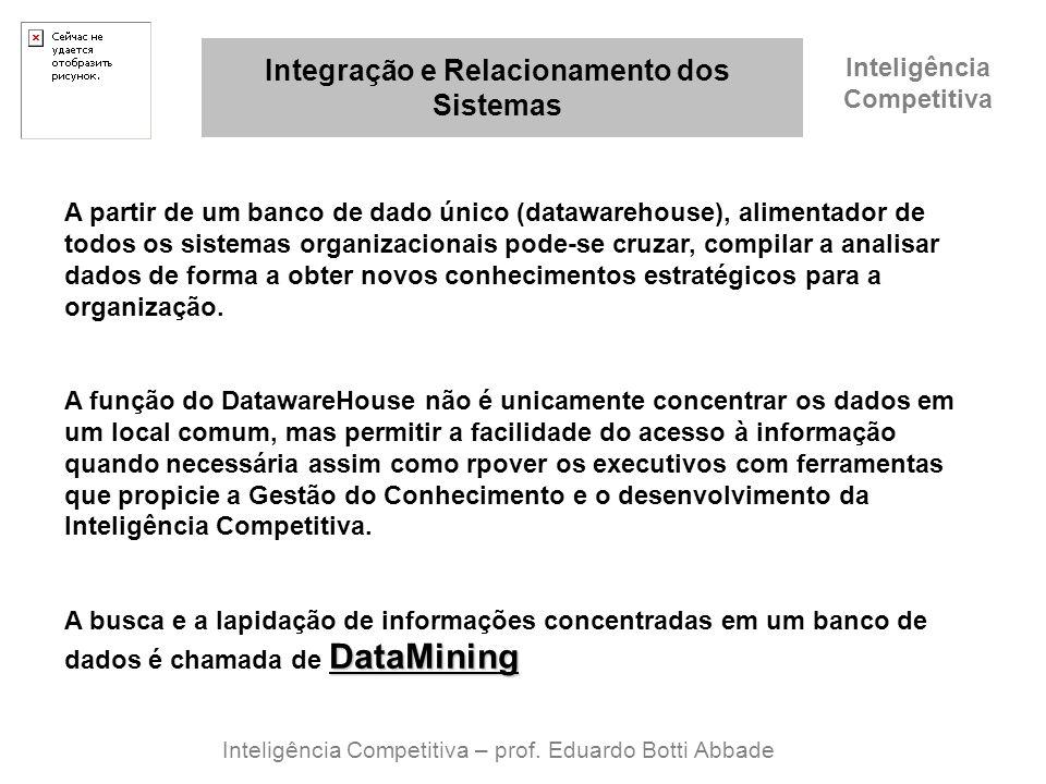 Integração e Relacionamento dos Sistemas Inteligência Competitiva