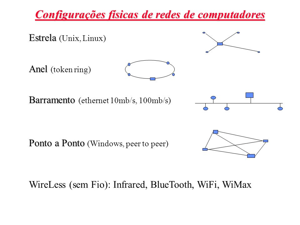 Configurações físicas de redes de computadores
