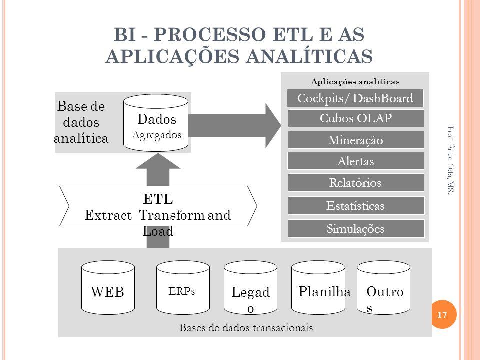 BI - PROCESSO ETL E AS APLICAÇÕES ANALÍTICAS