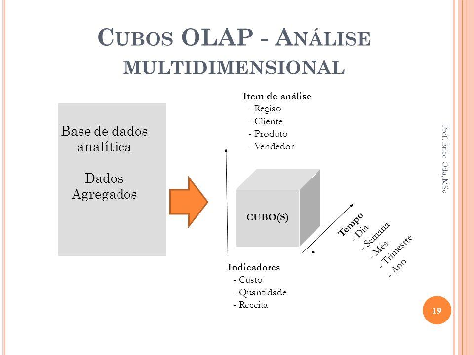 Cubos OLAP - Análise multidimensional