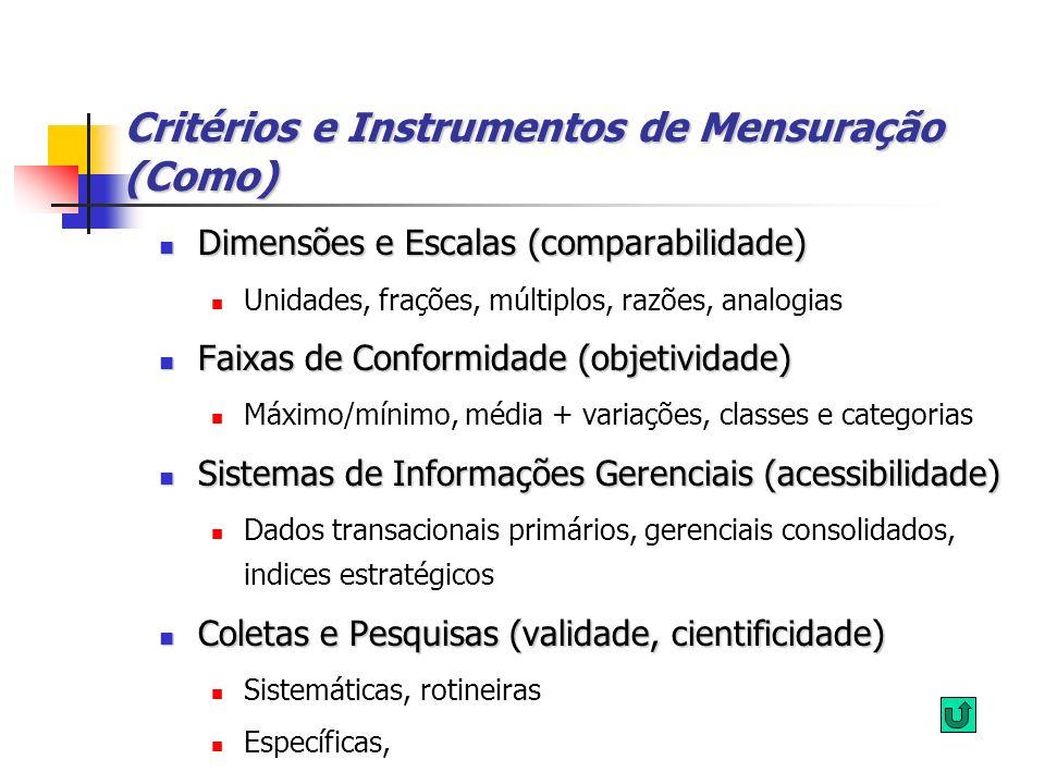 Critérios e Instrumentos de Mensuração (Como)