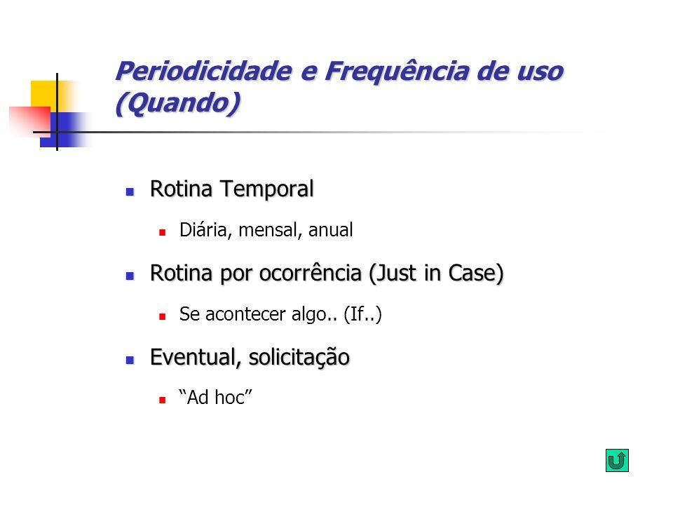 Periodicidade e Frequência de uso (Quando)