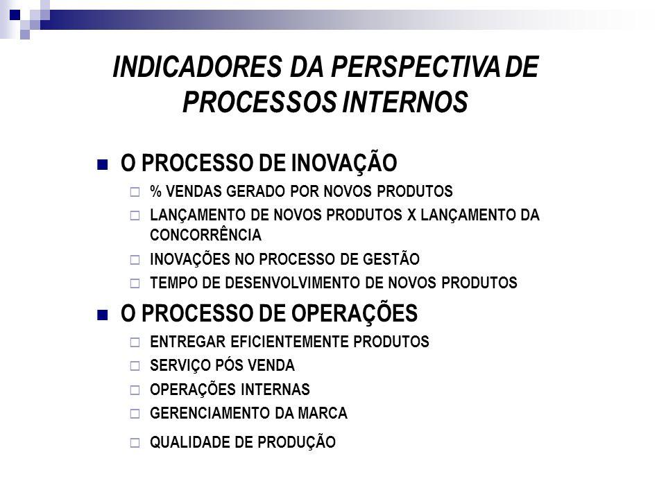 INDICADORES DA PERSPECTIVA DE PROCESSOS INTERNOS