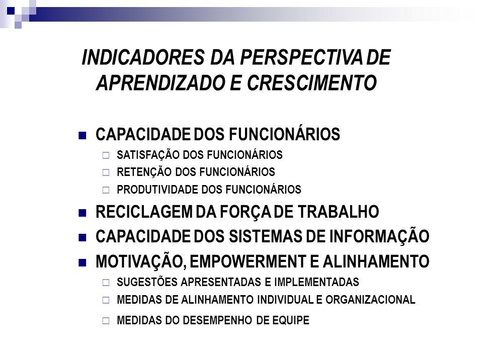 INDICADORES DA PERSPECTIVA DE APRENDIZADO E CRESCIMENTO