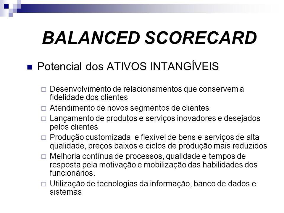 BALANCED SCORECARD Potencial dos ATIVOS INTANGÍVEIS