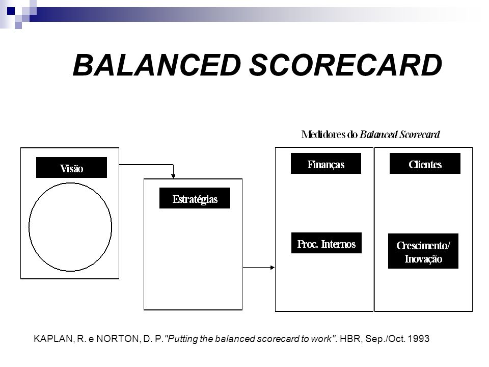 BALANCED SCORECARD KAPLAN, R. e NORTON, D. P. Putting the balanced scorecard to work .