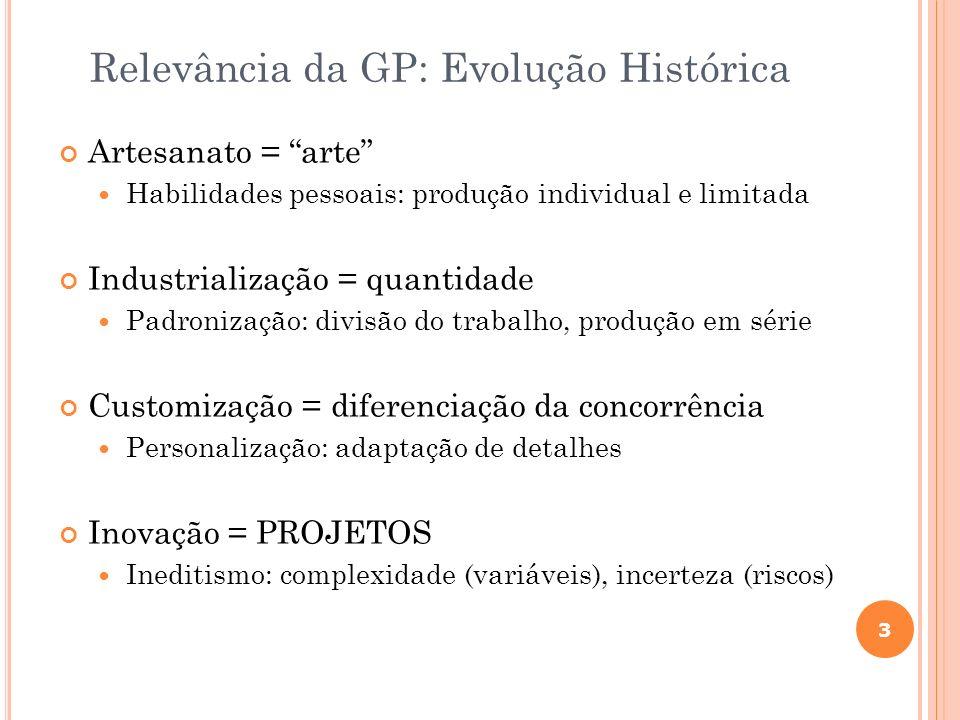 Relevância da GP: Evolução Histórica