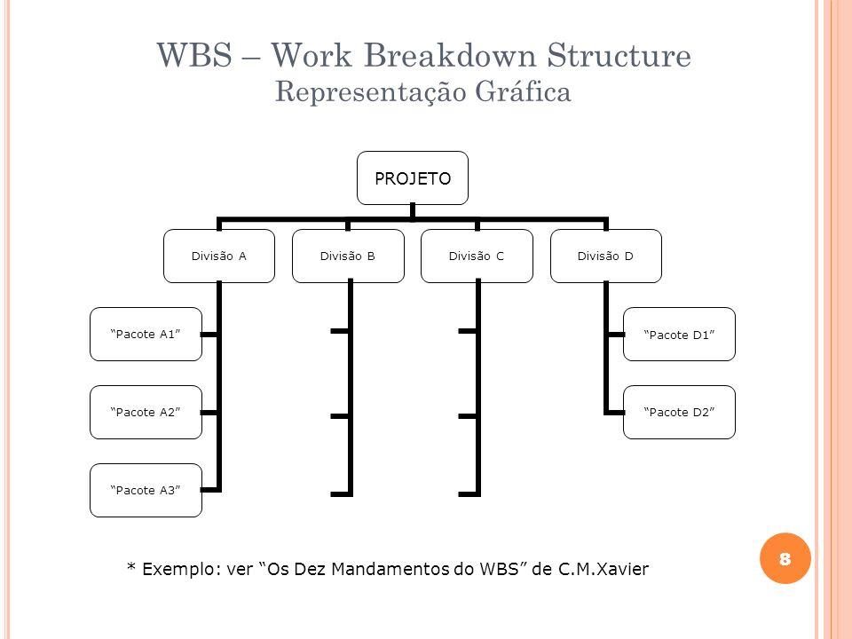 WBS – Work Breakdown Structure Representação Gráfica