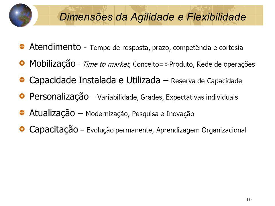 Dimensões da Agilidade e Flexibilidade