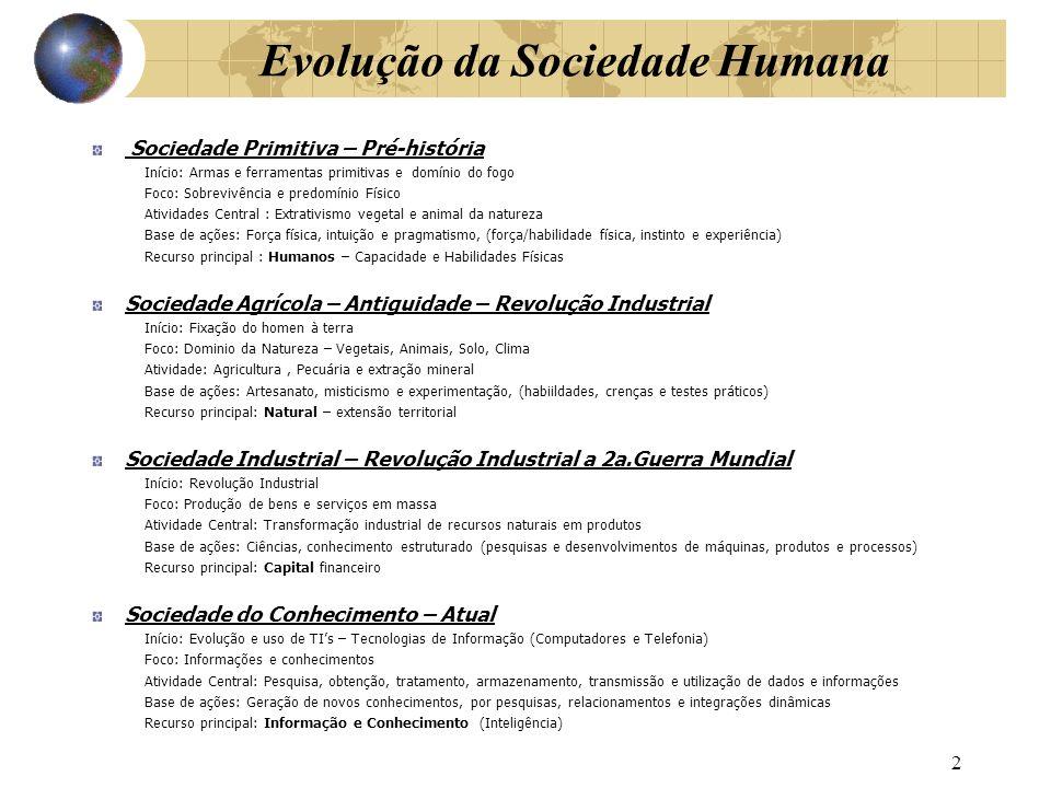 Evolução da Sociedade Humana