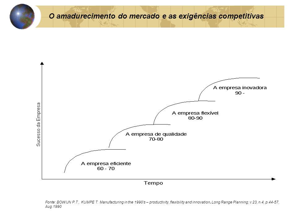 O amadurecimento do mercado e as exigências competitivas