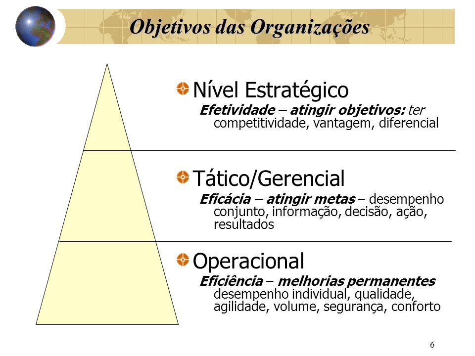 Objetivos das Organizações