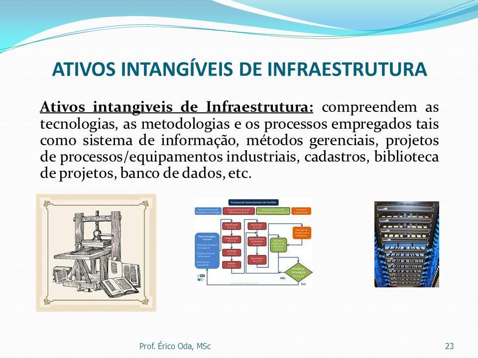 ATIVOS INTANGÍVEIS DE INFRAESTRUTURA