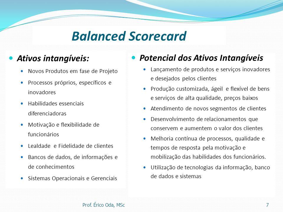 Balanced Scorecard Ativos intangíveis: