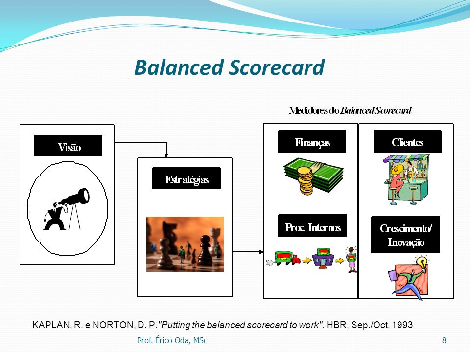 Balanced Scorecard KAPLAN, R. e NORTON, D. P. Putting the balanced scorecard to work . HBR, Sep./Oct. 1993.