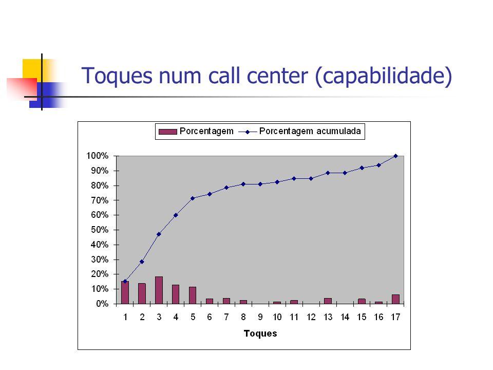 Toques num call center (capabilidade)