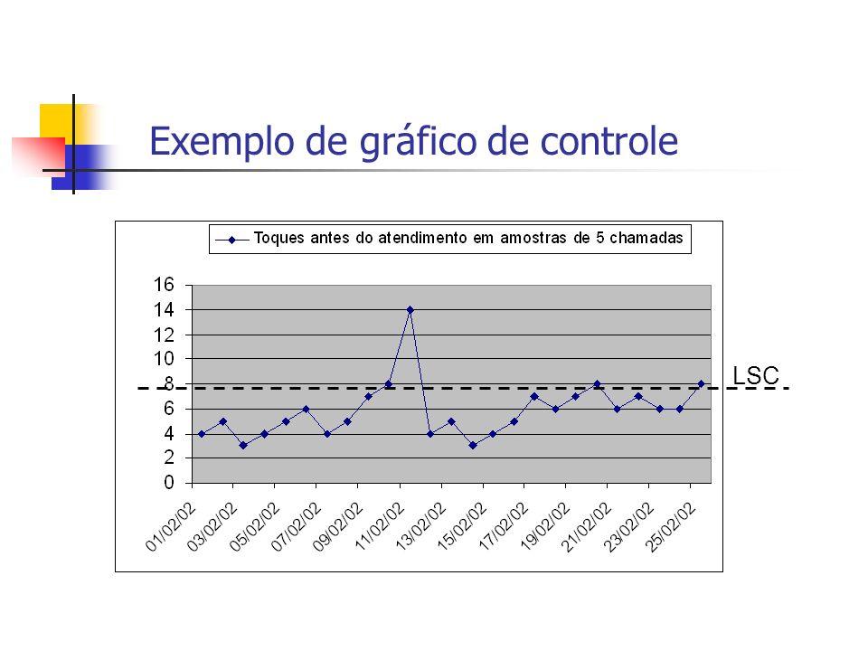 Exemplo de gráfico de controle