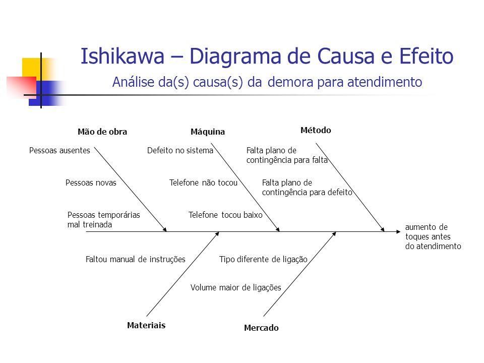 Ishikawa – Diagrama de Causa e Efeito Análise da(s) causa(s) da demora para atendimento