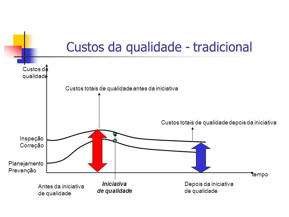 Custos da qualidade - tradicional