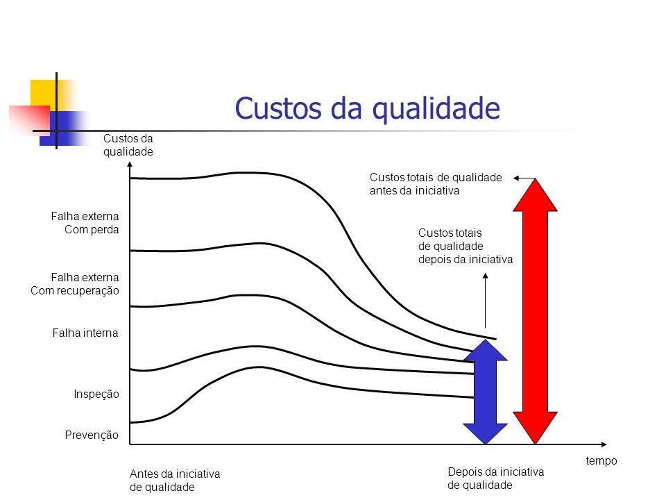 Custos da qualidade Custos da qualidade Custos totais de qualidade