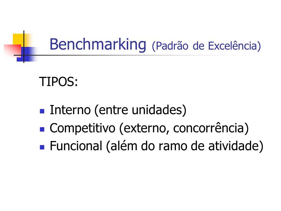 Benchmarking (Padrão de Excelência)