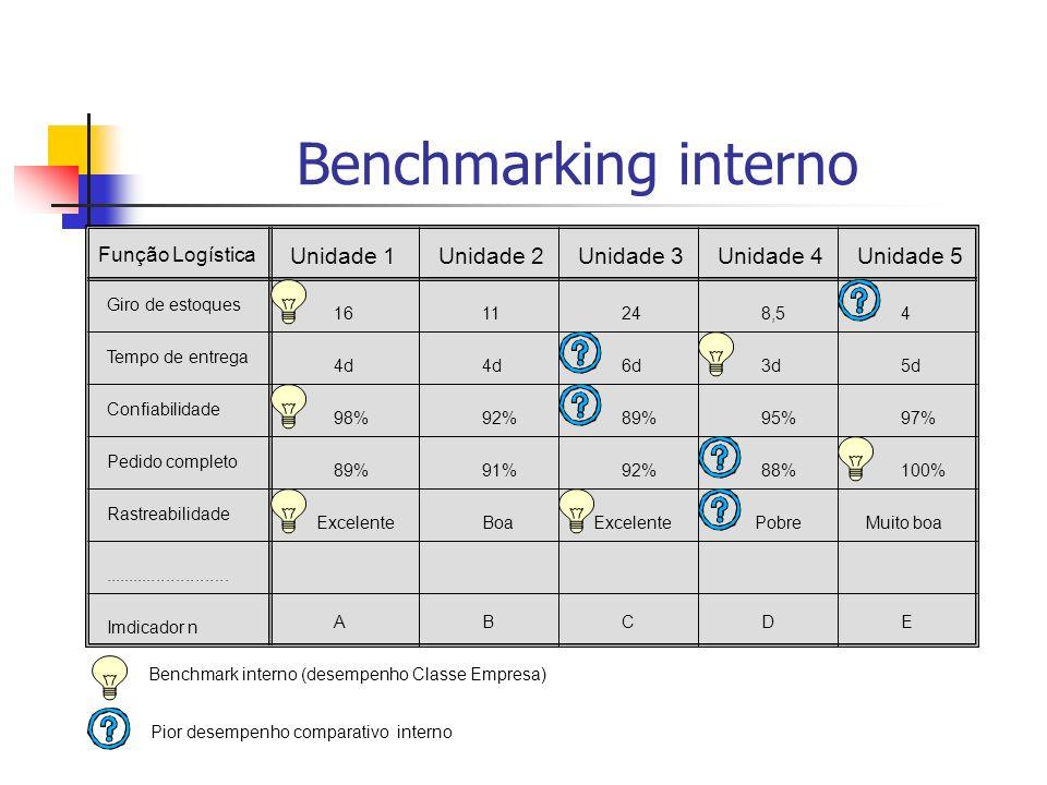 Benchmarking interno Unidade 1 Unidade 2 Unidade 3 Unidade 4 Unidade 5