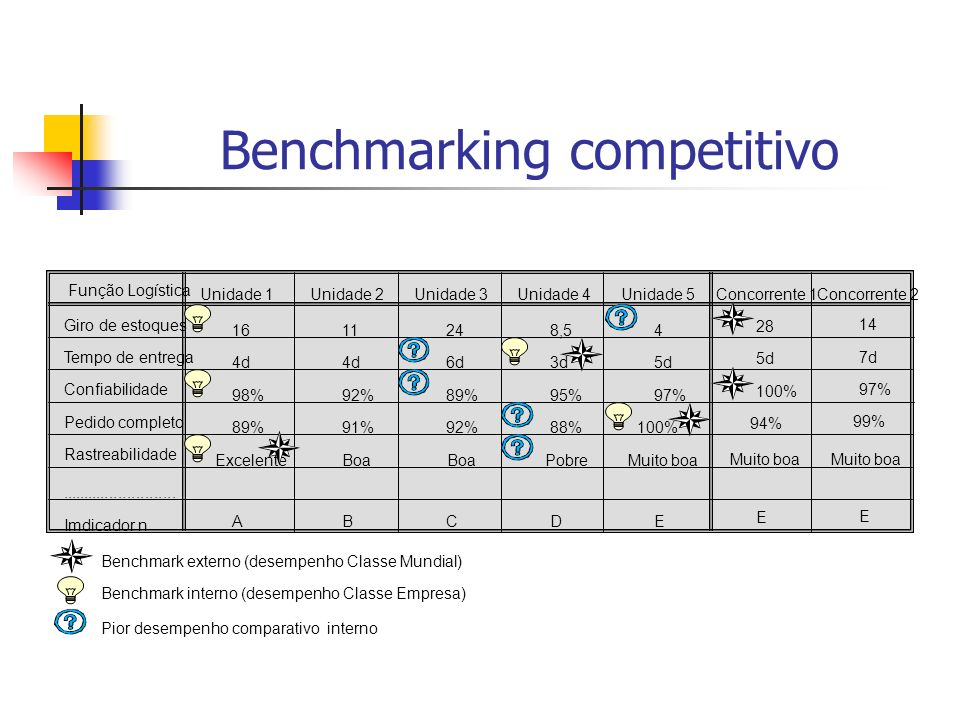 Benchmarking competitivo