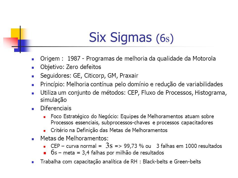Six Sigmas (6s) 6s – meta = 3,4 falhas por milhão de resultados